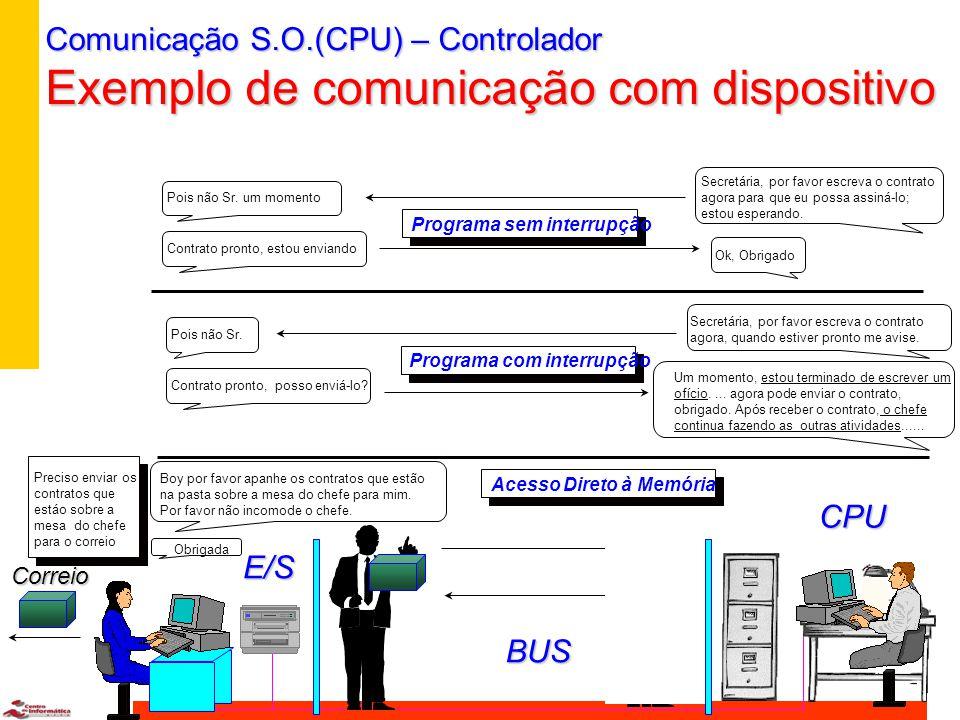 Comunicação S.O.(CPU) - Controlador n I/O Programado: CPU lê constantemente os status do controlador e verifica se já acabou (Polling ou Busy-waiting)