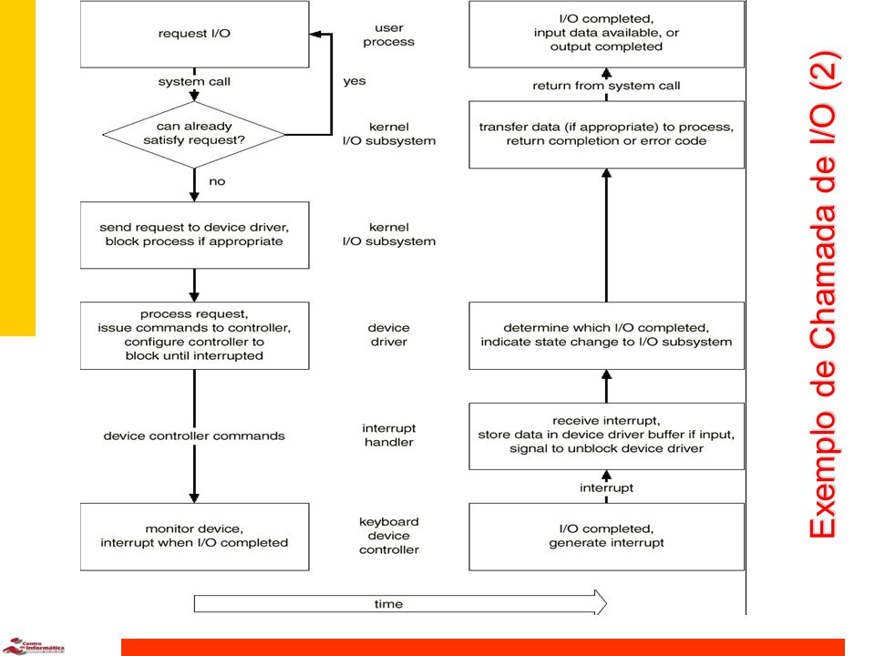 Exemplo de Chamada de I/O (1) Níveis do sistema de I/O e suas funções principais