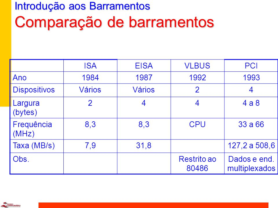 ISAEISAVLBUSPCI Ano1984198719921993 DispositivosVários 24 Largura (bytes) 2444 a 8 Frequência (MHz) 8,3 CPU33 a 66 Taxa (MB/s)7,931,8127,2 a 508,6 Obs.Restrito ao 80486 Dados e end.