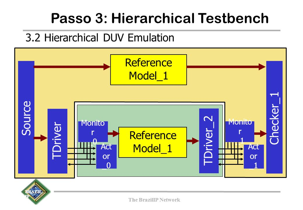 BRAZIL IP The BrazilIP Network BRAZIL IP The BrazilIP Network Passo 3: Hierarchical Testbench TDriver Source Checker_1 Reference Model_1 TDriver_2 3.2