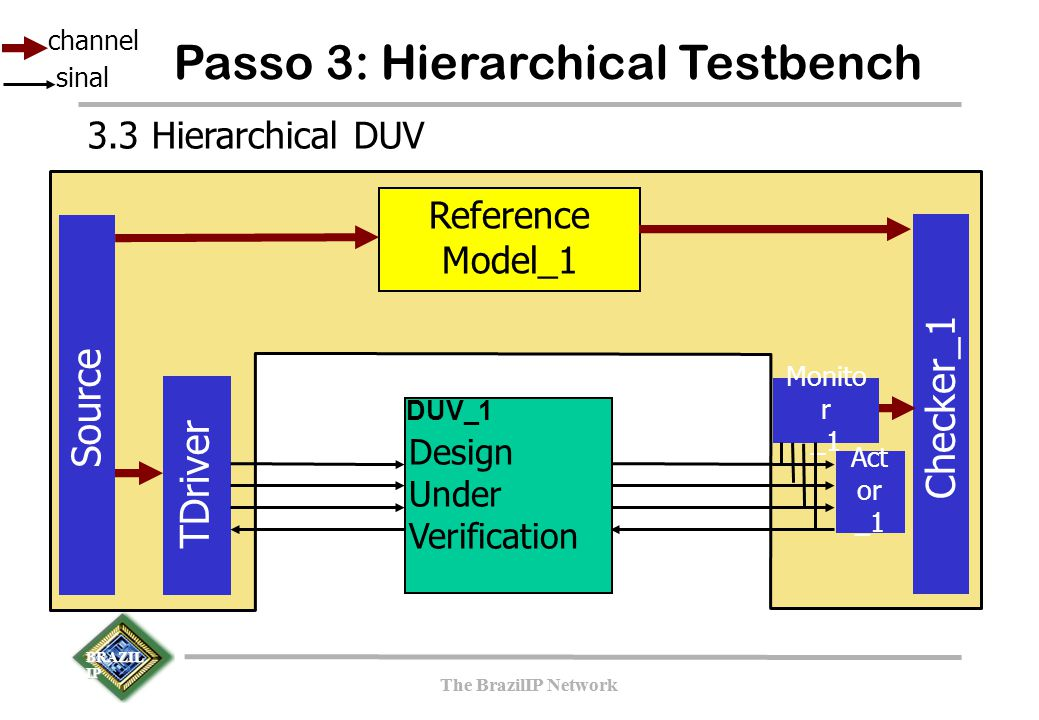 BRAZIL IP The BrazilIP Network BRAZIL IP The BrazilIP Network Passo 3: Hierarchical Testbench TDriver Source Checker_1 Reference Model_1 Design Under