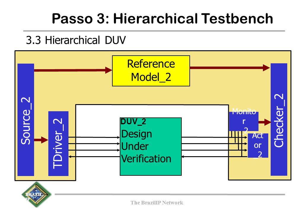BRAZIL IP The BrazilIP Network BRAZIL IP The BrazilIP Network Passo 3: Hierarchical Testbench TDriver_2 Source_2 Checker_2 Reference Model_2 Design Un