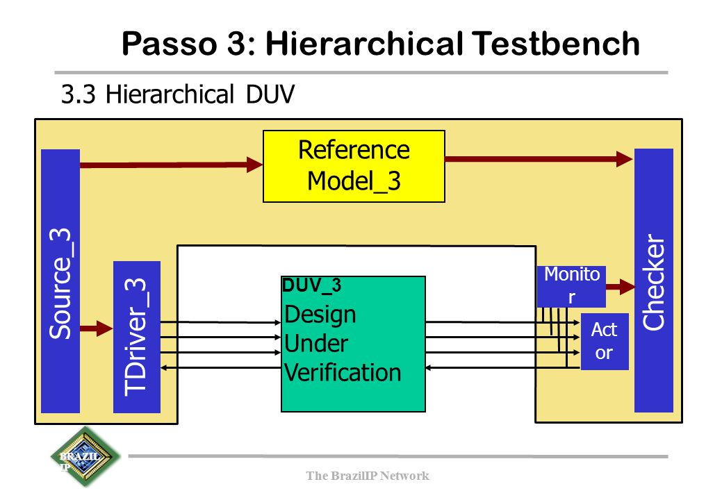 BRAZIL IP The BrazilIP Network BRAZIL IP The BrazilIP Network Passo 3: Hierarchical Testbench TDriver_3 Source_3 Checker Reference Model_3 Design Unde