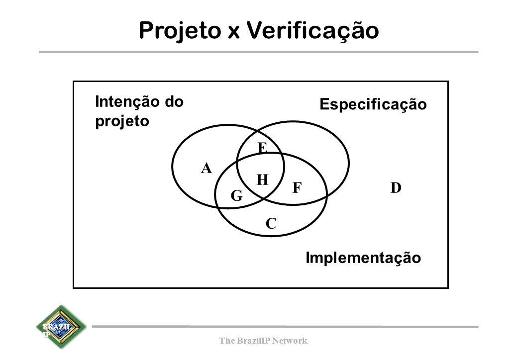 BRAZIL IP The BrazilIP Network BRAZIL IP The BrazilIP Network Projeto x Verificação G C F A E D Intenção do projeto Especificação Implementação H