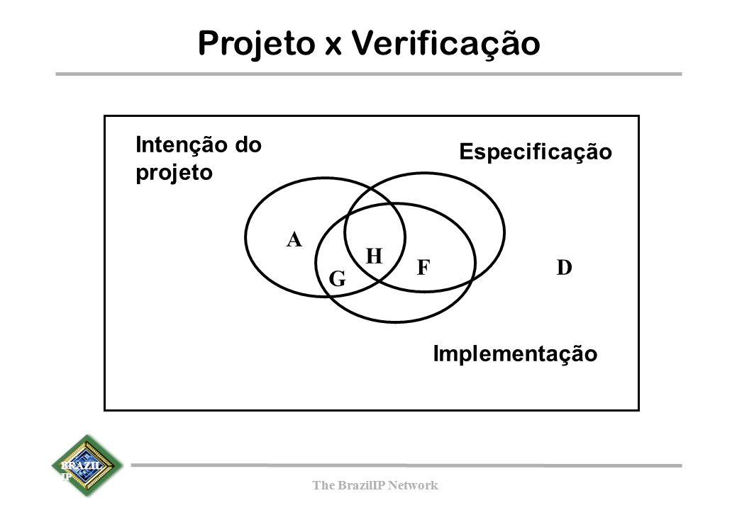 BRAZIL IP The BrazilIP Network BRAZIL IP The BrazilIP Network Projeto x Verificação G F A D Intenção do projeto Especificação Implementação H