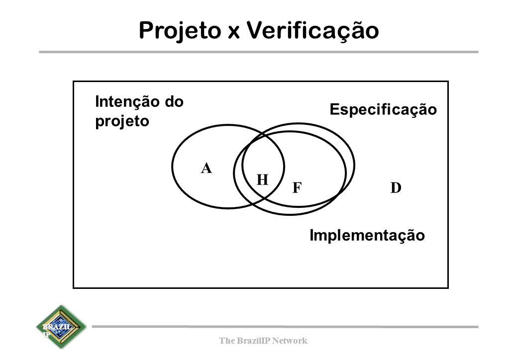 BRAZIL IP The BrazilIP Network BRAZIL IP The BrazilIP Network Projeto x Verificação F A D Intenção do projeto Especificação Implementação H