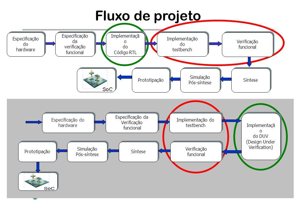 BRAZIL IP The BrazilIP Network BRAZIL IP The BrazilIP Network Fluxo de projeto Síntese Simulação Pós-síntese Simulação Pós-síntese Prototipação Implementaçã o do Código RTL Implementaçã o do Código RTL Verificação funcional Verificação funcional Especificação do hardware Especificação do hardware Especificação da verificação funcional Especificação da verificação funcional Implementação do testbench Implementação do testbench Especificação do hardware Especificação do hardware Especificação da Verificação funcional Especificação da Verificação funcional Implementação do testbench Implementação do testbench Síntese Simulação Pós-síntese Simulação Pós-síntese Prototipação Implementaçã o do DUV (Design Under Verification) Implementaçã o do DUV (Design Under Verification) Verificação funcional Verificação funcional
