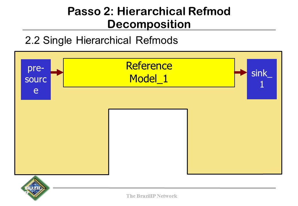 BRAZIL IP The BrazilIP Network BRAZIL IP The BrazilIP Network Passo 2: Hierarchical Refmod Decomposition pre- sourc e Reference Model_1 sink_ 1 2.2 Si