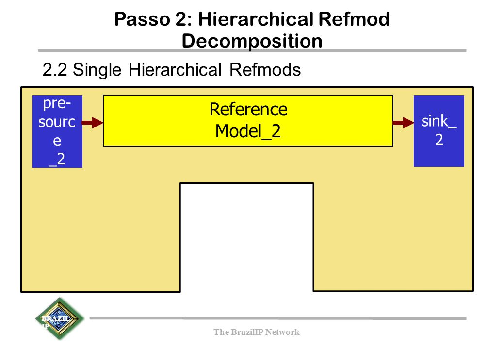 BRAZIL IP The BrazilIP Network BRAZIL IP The BrazilIP Network Passo 2: Hierarchical Refmod Decomposition pre- sourc e _2 Reference Model_2 sink_ 2 2.2