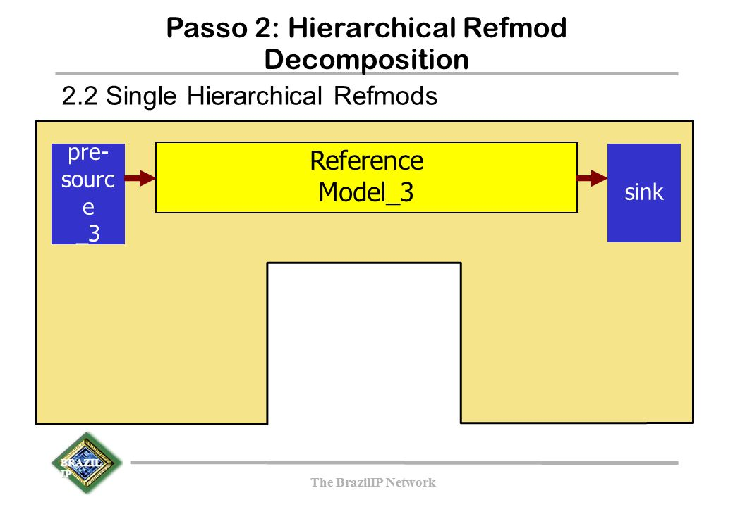 BRAZIL IP The BrazilIP Network BRAZIL IP The BrazilIP Network Passo 2: Hierarchical Refmod Decomposition pre- sourc e _3 Reference Model_3 sink 2.2 Si