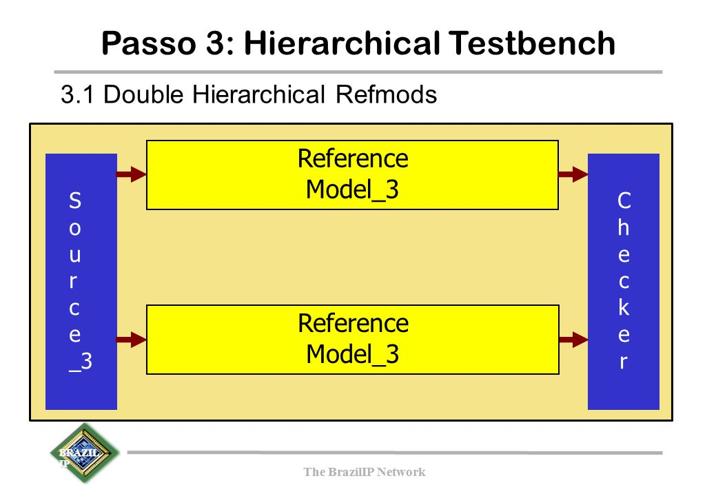 BRAZIL IP The BrazilIP Network BRAZIL IP The BrazilIP Network Passo 3: Hierarchical Testbench S o u r c e _3 Reference Model_3 CheckerChecker 3.1 Doub