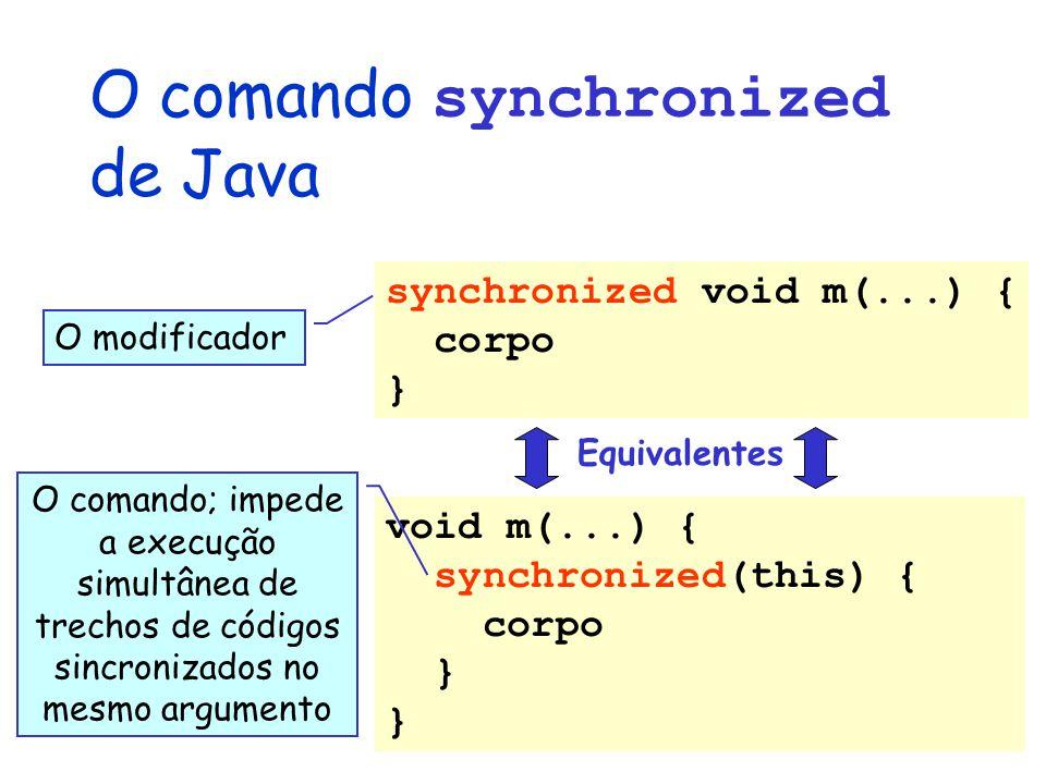 O comando synchronized de Java synchronized void m(...) { corpo } void m(...) { synchronized(this) { corpo } O modificador Equivalentes O comando; impede a execução simultânea de trechos de códigos sincronizados no mesmo argumento