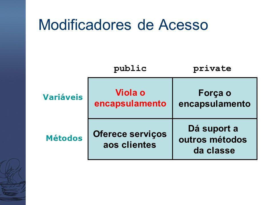 Modificadores de Acesso publicprivate Variáveis Métodos Oferece serviços aos clientes Dá suport a outros métodos da classe Força o encapsulamento Viol
