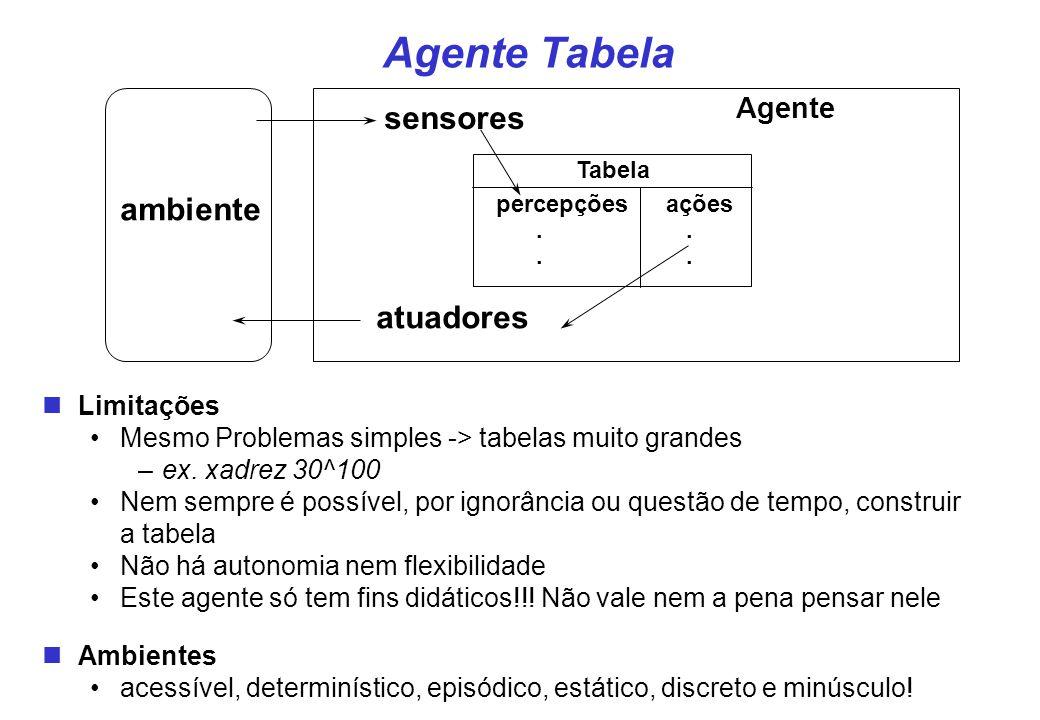 ambiente sensores atuadores Tabela percepçõesações.. Agente Agente Tabela Limitações Mesmo Problemas simples -> tabelas muito grandes –ex. xadrez 30^1