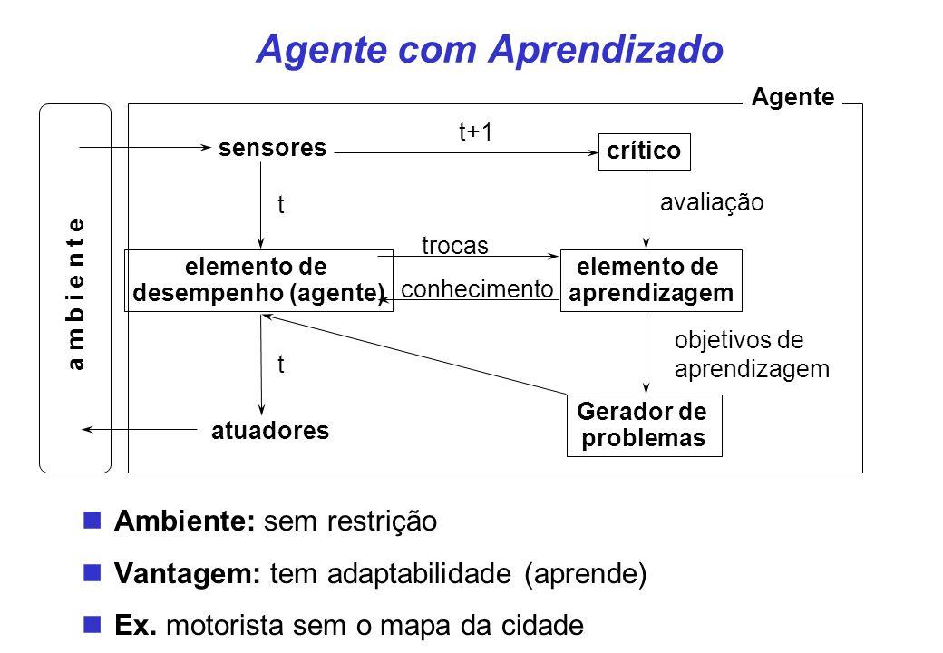 Agente com Aprendizado sensores atuadores Agente Gerador de problemas crítico elemento de aprendizagem avaliação objetivos de aprendizagem elemento de