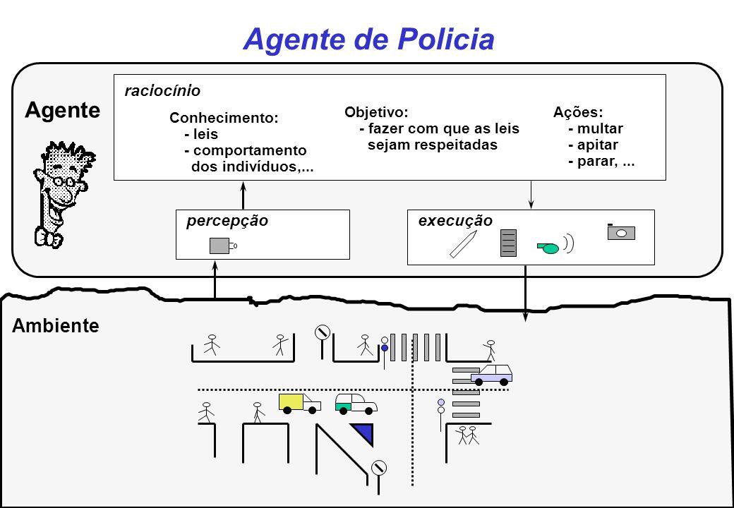 Agente de Policia Ambiente Agente raciocínio Conhecimento: - leis - comportamento dos indivíduos,... Objetivo: - fazer com que as leis sejam respeitad