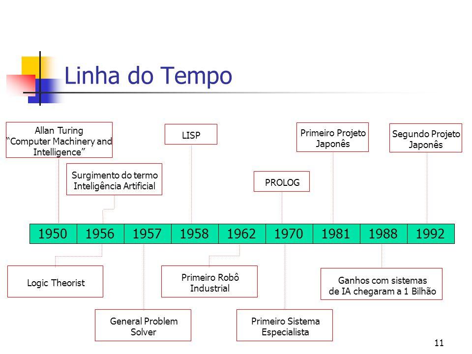 "11 Linha do Tempo 195019571958196219701981198819921956 Allan Turing ""Computer Machinery and Intelligence"" Surgimento do termo Inteligência Artificial"