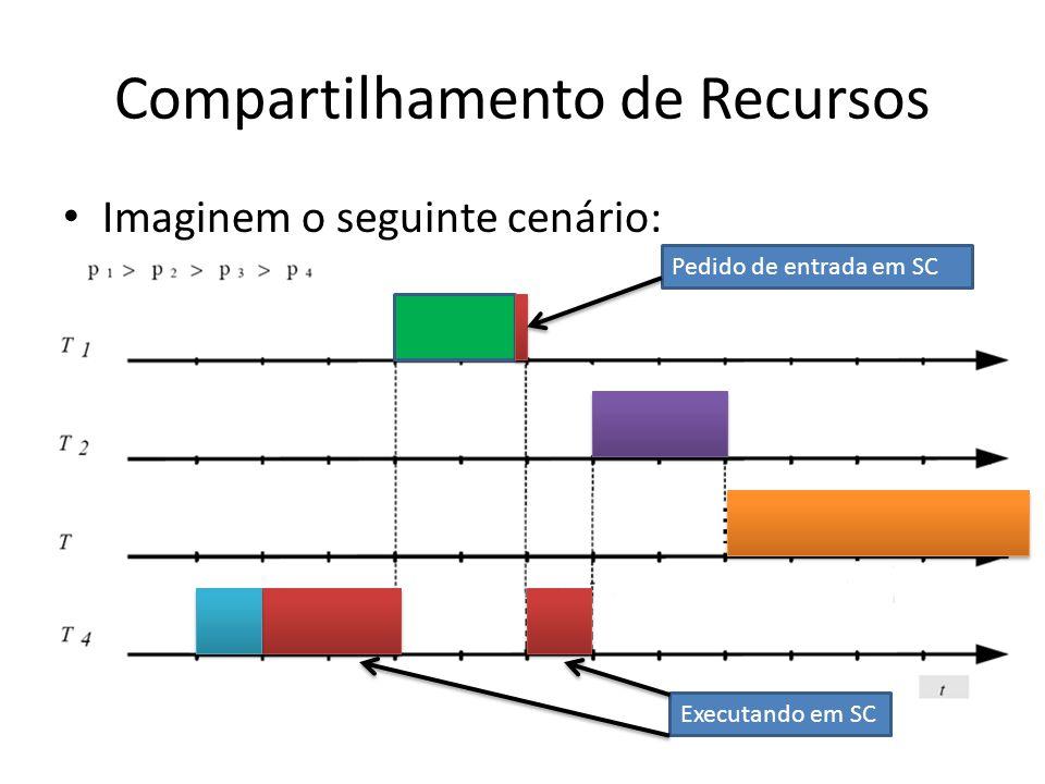 Compartilhamento de Recursos Imaginem o seguinte cenário: Executando em SC Pedido de entrada em SC