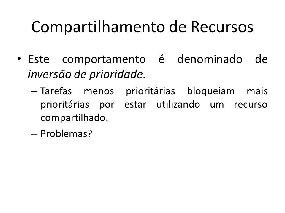 Compartilhamento de Recursos Este comportamento é denominado de inversão de prioridade.