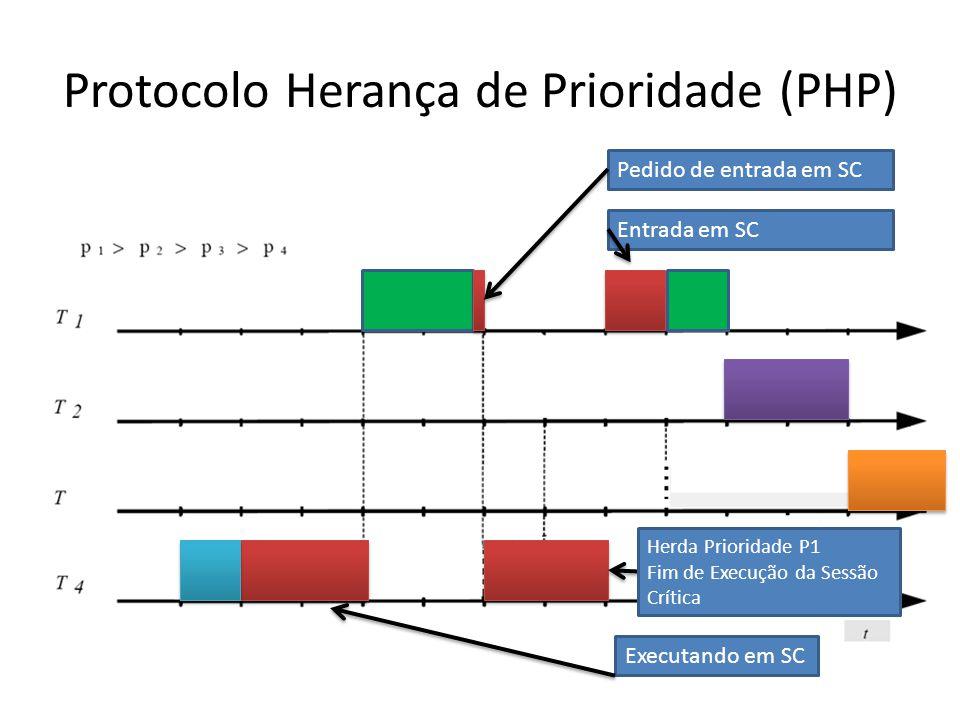 Protocolo Herança de Prioridade (PHP) Executando em SC Pedido de entrada em SC Herda Prioridade P1 Fim de Execução da Sessão Crítica Entrada em SC