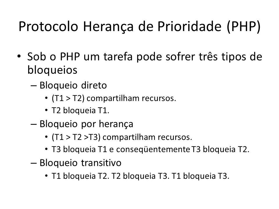 Protocolo Herança de Prioridade (PHP) Sob o PHP um tarefa pode sofrer três tipos de bloqueios – Bloqueio direto (T1 > T2) compartilham recursos.