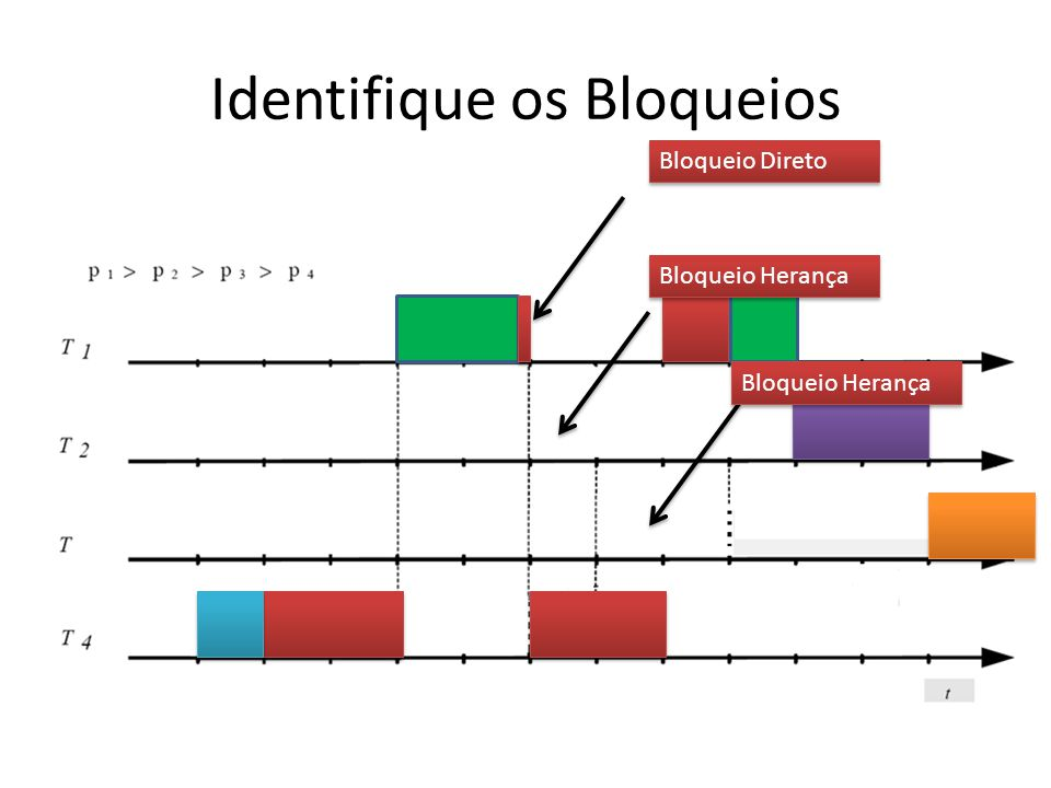 Identifique os Bloqueios Bloqueio Direto Bloqueio Herança