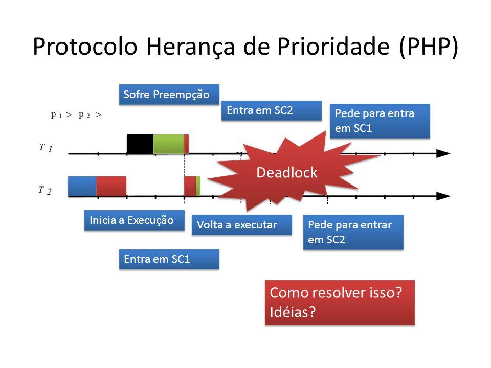 Protocolo Herança de Prioridade (PHP) Inicia a Execução Entra em SC1 Sofre Preempção Entra em SC2 Pede para entra em SC1 Volta a executar Pede para entrar em SC2 Deadlock Como resolver isso.