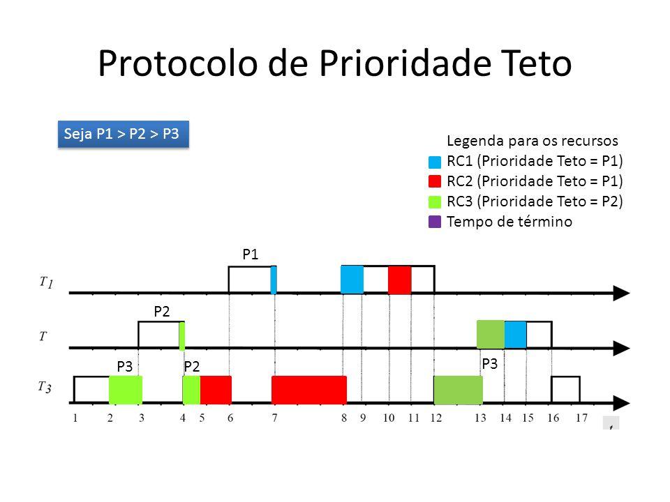 Protocolo de Prioridade Teto Legenda para os recursos RC1 (Prioridade Teto = P1) RC2 (Prioridade Teto = P1) RC3 (Prioridade Teto = P2) Tempo de término Seja P1 > P2 > P3 P3 P2 P1 P2 P3