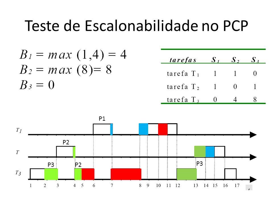 Teste de Escalonabilidade no PCP P3 P2 P1 P2 P3