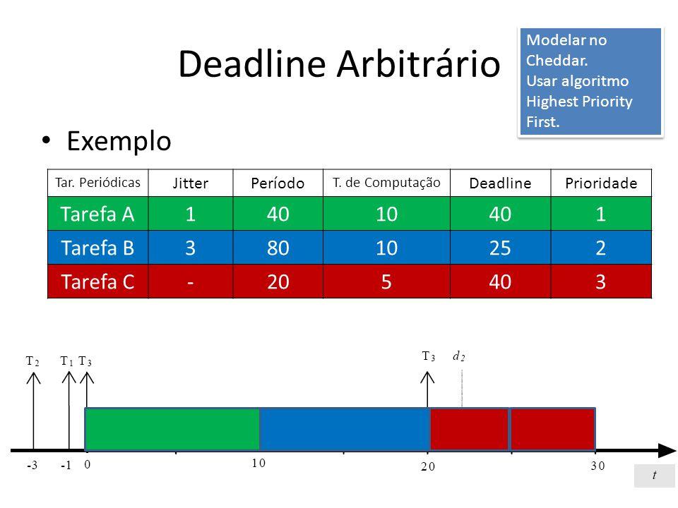 Deadline Arbitrário Exemplo Tar. Periódicas JitterPeríodo T.