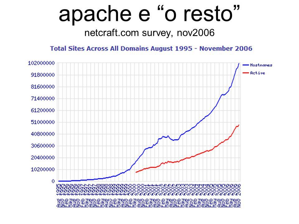 apache e o resto netcraft.com survey, nov2006