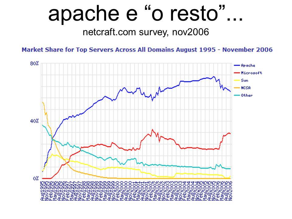 apache e o resto ... netcraft.com survey, nov2006