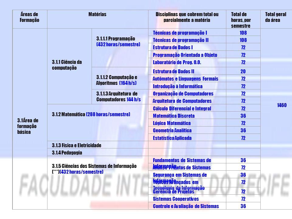 Áreas de Formação MatériasDisciplinas que cobrem total ou parcialmente a matéria Total de horas, por semestre Total geral da área 3.1 Área de formação