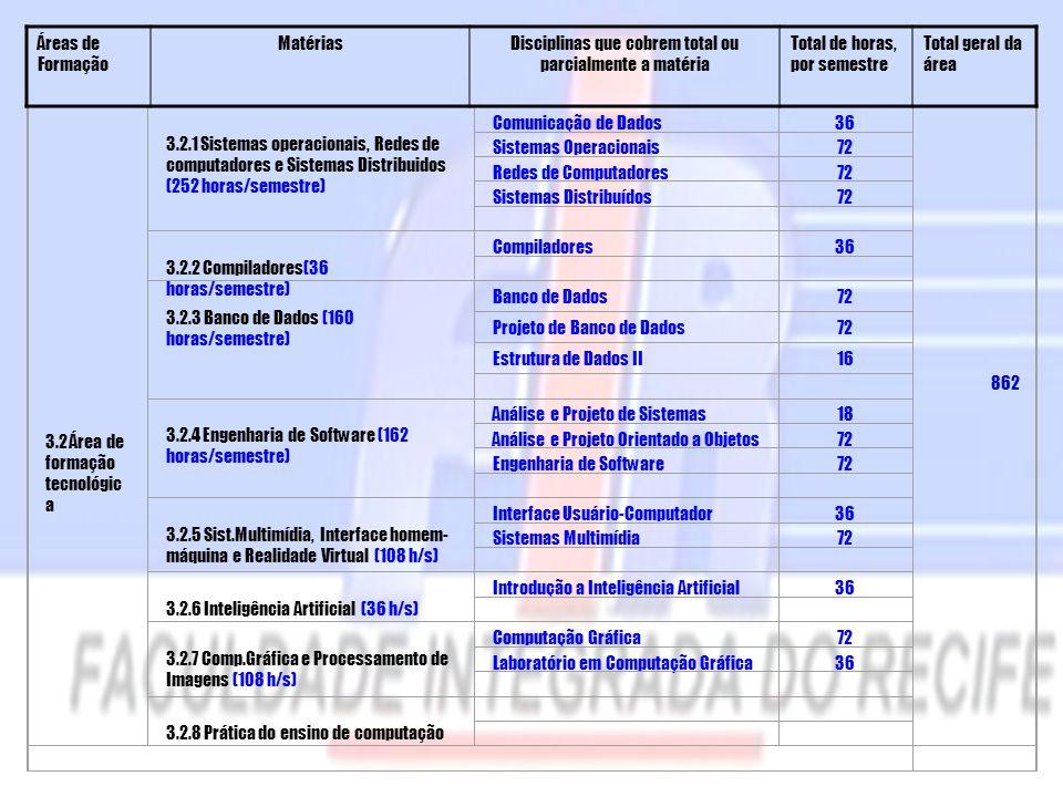 3.2 Área de formação tecnológic a 3.2.1 Sistemas operacionais, Redes de computadores e Sistemas Distribuidos (252 horas/semestre) Comunicação de Dados36 Sistemas Operacionais72 Redes de Computadores72 Sistemas Distribuídos72 3.2.2 Compiladores(36 horas/semestre) Compiladores36 3.2.3 Banco de Dados (160 horas/semestre) Banco de Dados72 Projeto de Banco de Dados72 Estrutura de Dados II16 3.2.4 Engenharia de Software (162 horas/semestre) Análise e Projeto de Sistemas18 Análise e Projeto Orientado a Objetos72 Engenharia de Software72 3.2.5 Sist.Multimídia, Interface homem- máquina e Realidade Virtual (108 h/s) Interface Usuário-Computador36 Sistemas Multimídia72 3.2.6 Inteligência Artificial (36 h/s) Introdução a Inteligência Artificial36 3.2.7 Comp.Gráfica e Processamento de Imagens (108 h/s) Computação Gráfica72 Laboratório em Computação Gráfica36 3.2.8 Prática do ensino de computação Áreas de Formação MatériasDisciplinas que cobrem total ou parcialmente a matéria Total de horas, por semestre Total geral da área 862