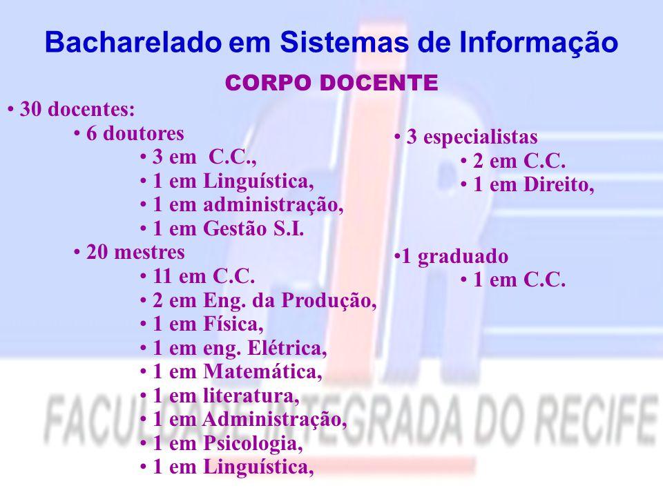 Bacharelado em Sistemas de Informação CORPO DOCENTE 30 docentes: 6 doutores 3 em C.C., 1 em Linguística, 1 em administração, 1 em Gestão S.I. 20 mestr