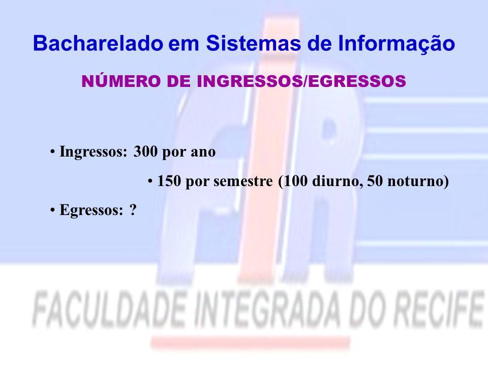 Bacharelado em Sistemas de Informação NÚMERO DE INGRESSOS/EGRESSOS Ingressos: 300 por ano 150 por semestre (100 diurno, 50 noturno) Egressos: