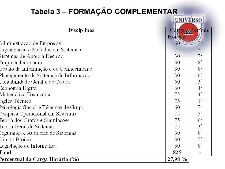 Tabela 3 – FORMAÇÃO COMPLEMENTAR