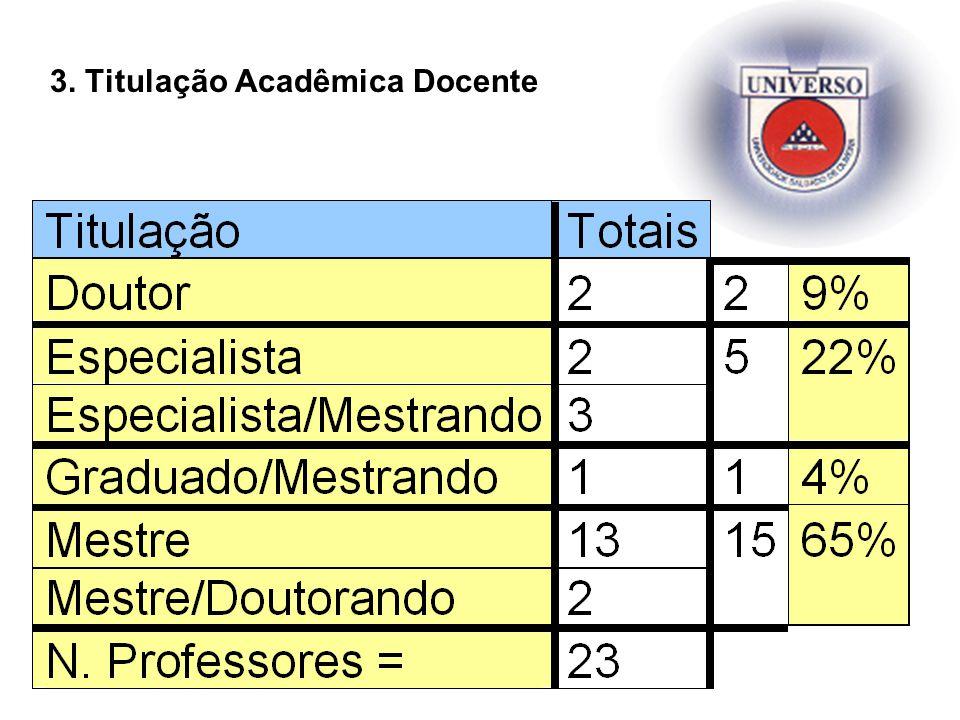 3. Titulação Acadêmica Docente