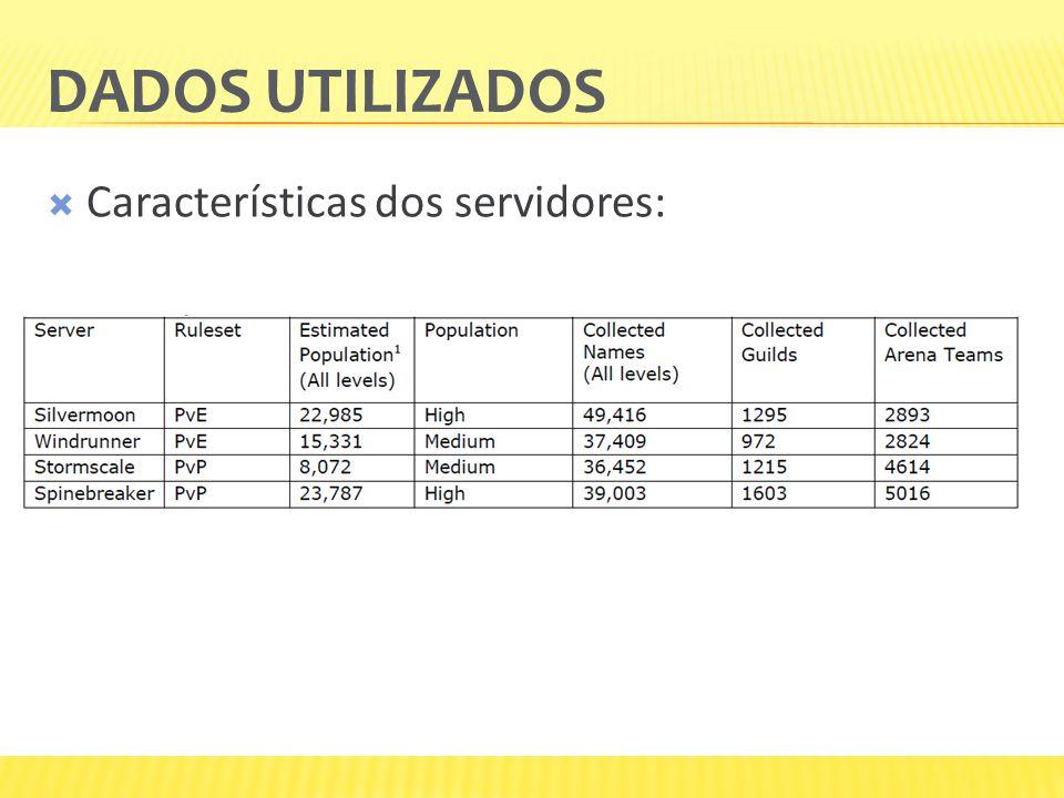 DADOS UTILIZADOS  Características dos servidores: