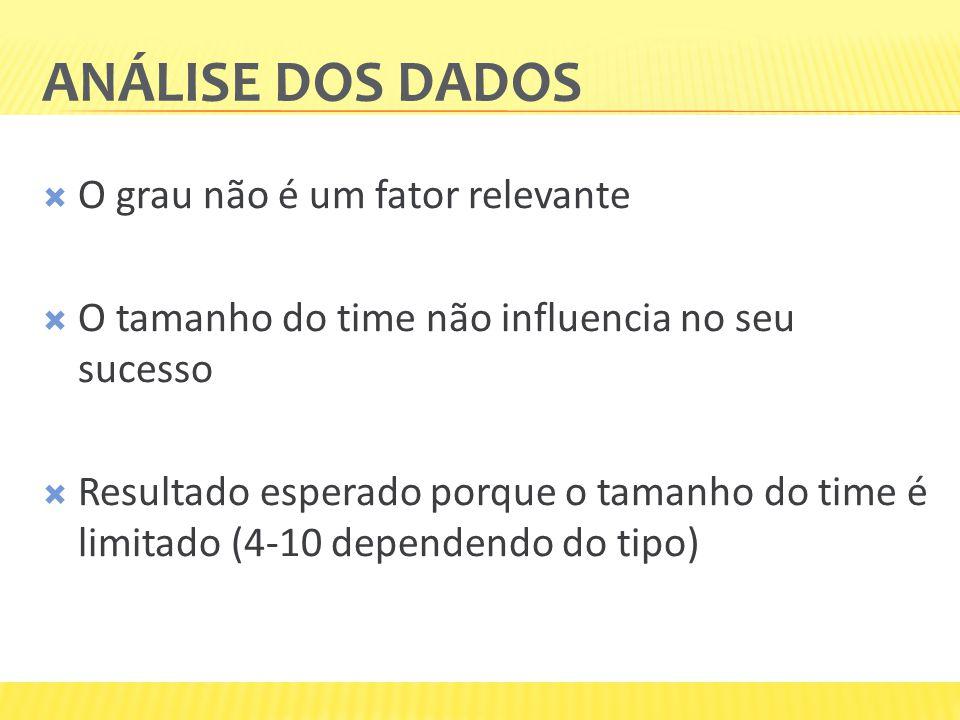 ANÁLISE DOS DADOS  O grau não é um fator relevante  O tamanho do time não influencia no seu sucesso  Resultado esperado porque o tamanho do time é limitado (4-10 dependendo do tipo)
