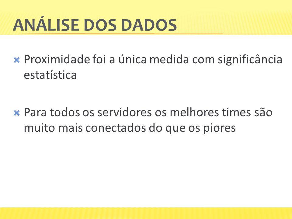 ANÁLISE DOS DADOS  Proximidade foi a única medida com significância estatística  Para todos os servidores os melhores times são muito mais conectados do que os piores