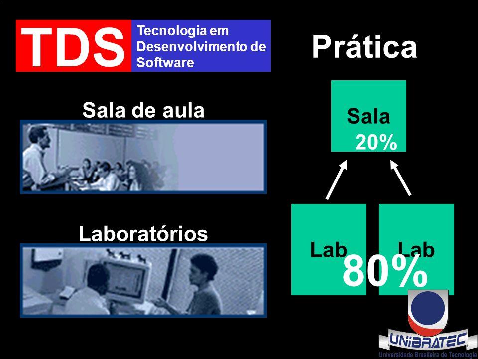 Tecnologia em Desenvolvimento de Software TDS Prática Sala de aula Laboratórios Lab Sala Lab 80% 20%