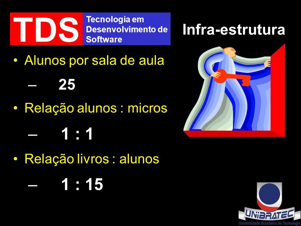Tecnologia em Desenvolvimento de Software TDS Infra-estrutura Alunos por sala de aula – 25 Relação alunos : micros – 1 : 1 Relação livros : alunos – 1 : 15