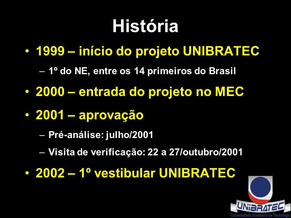 História 1999 – início do projeto UNIBRATEC –1º do NE, entre os 14 primeiros do Brasil 2000 – entrada do projeto no MEC 2001 – aprovação –Pré-análise: julho/2001 –Visita de verificação: 22 a 27/outubro/2001 2002 – 1º vestibular UNIBRATEC