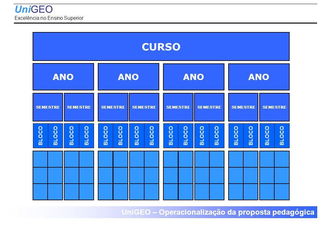 CURSO ANO UniGEO – Operacionalização da proposta pedagógica SEMESTRE BLOCO UniGEO Excelência no Ensino Superior