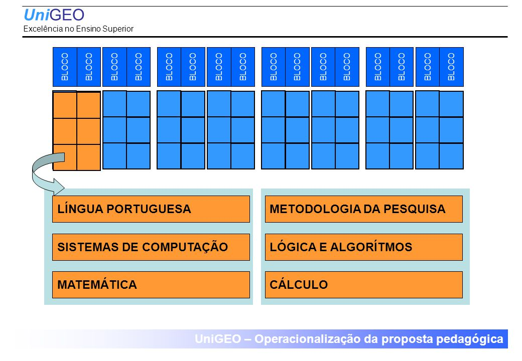 UniGEO – Operacionalização da proposta pedagógica UniGEO Excelência no Ensino Superior BLOCO METODOLOGIA DA PESQUISA CÁLCULO LÓGICA E ALGORÍTMOS LÍNGUA PORTUGUESA SISTEMAS DE COMPUTAÇÃO MATEMÁTICA