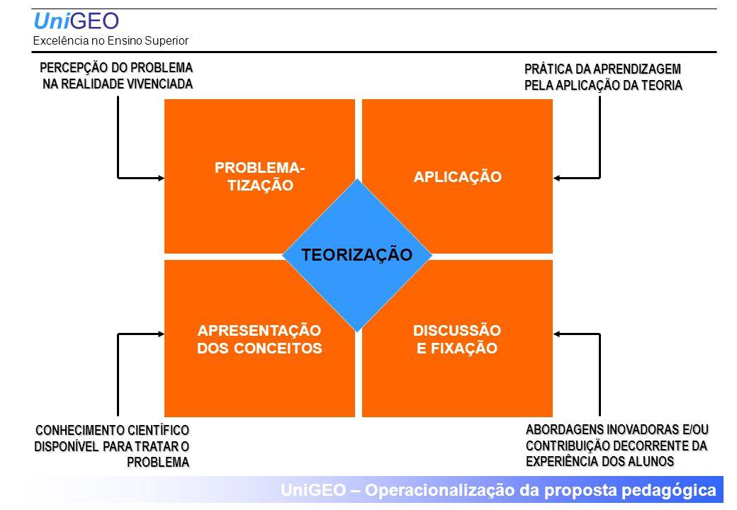 UniGEO – Operacionalização da proposta pedagógica PROBLEMA- TIZAÇÃO PERCEPÇÃO DO PROBLEMA NA REALIDADE VIVENCIADA APRESENTAÇÃO DOS CONCEITOS CONHECIMENTO CIENTÍFICO DISPONÍVEL PARA TRATAR O PROBLEMA APLICAÇÃO PRÁTICA DA APRENDIZAGEM PELA APLICAÇÃO DA TEORIA ABORDAGENS INOVADORAS E/OU CONTRIBUIÇÃO DECORRENTE DA EXPERIÊNCIA DOS ALUNOS DISCUSSÃO E FIXAÇÃO TEORIZAÇÃO UniGEO Excelência no Ensino Superior