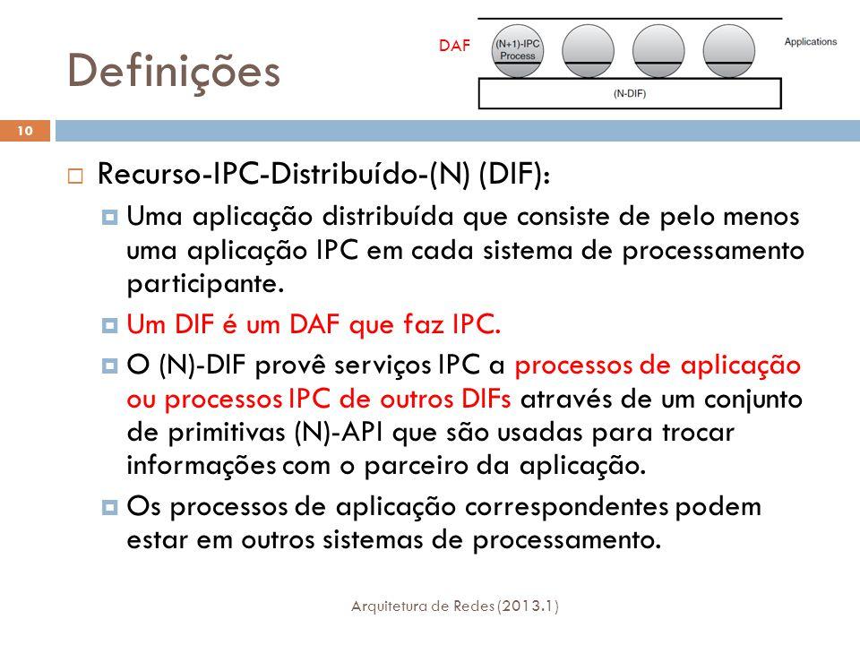 Definições Arquitetura de Redes (2013.1) 10  Recurso-IPC-Distribuído-(N) (DIF):  Uma aplicação distribuída que consiste de pelo menos uma aplicação IPC em cada sistema de processamento participante.