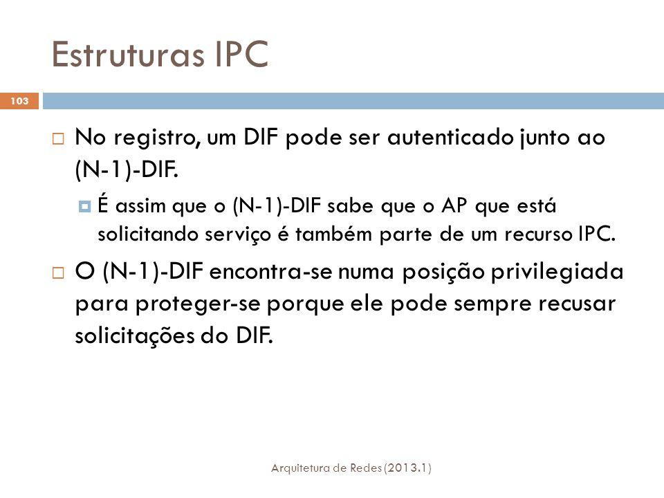 Estruturas IPC Arquitetura de Redes (2013.1) 103  No registro, um DIF pode ser autenticado junto ao (N-1)-DIF.