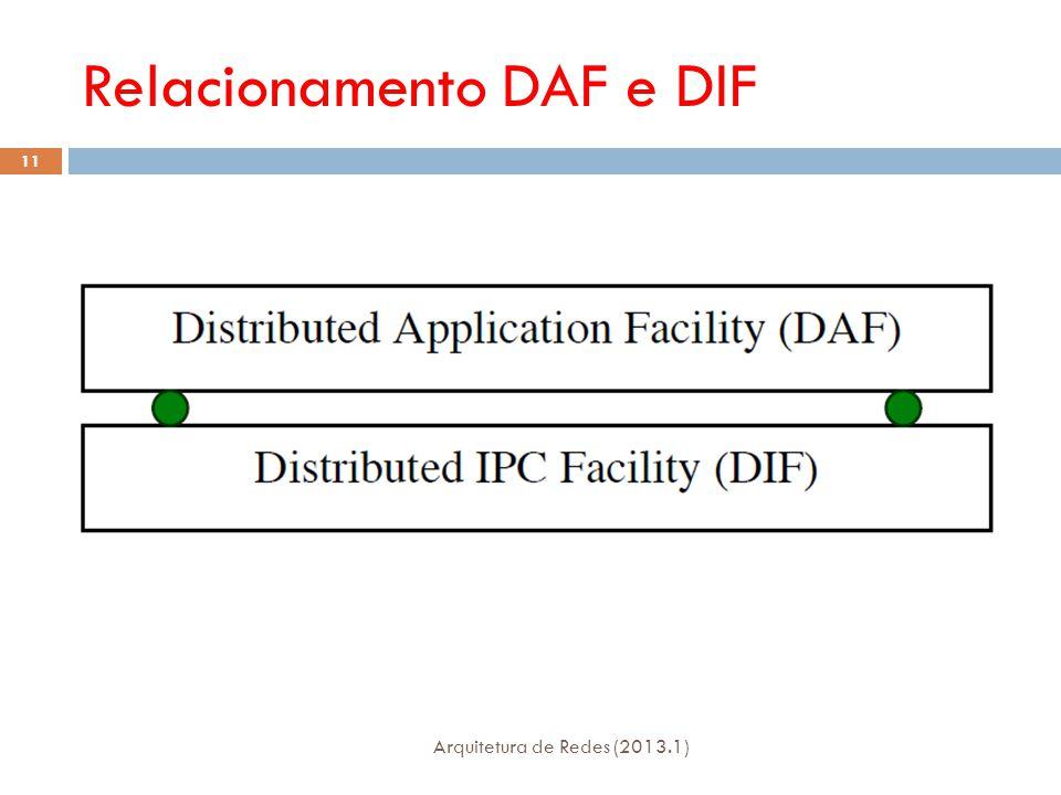 Relacionamento DAF e DIF Arquitetura de Redes (2013.1) 11